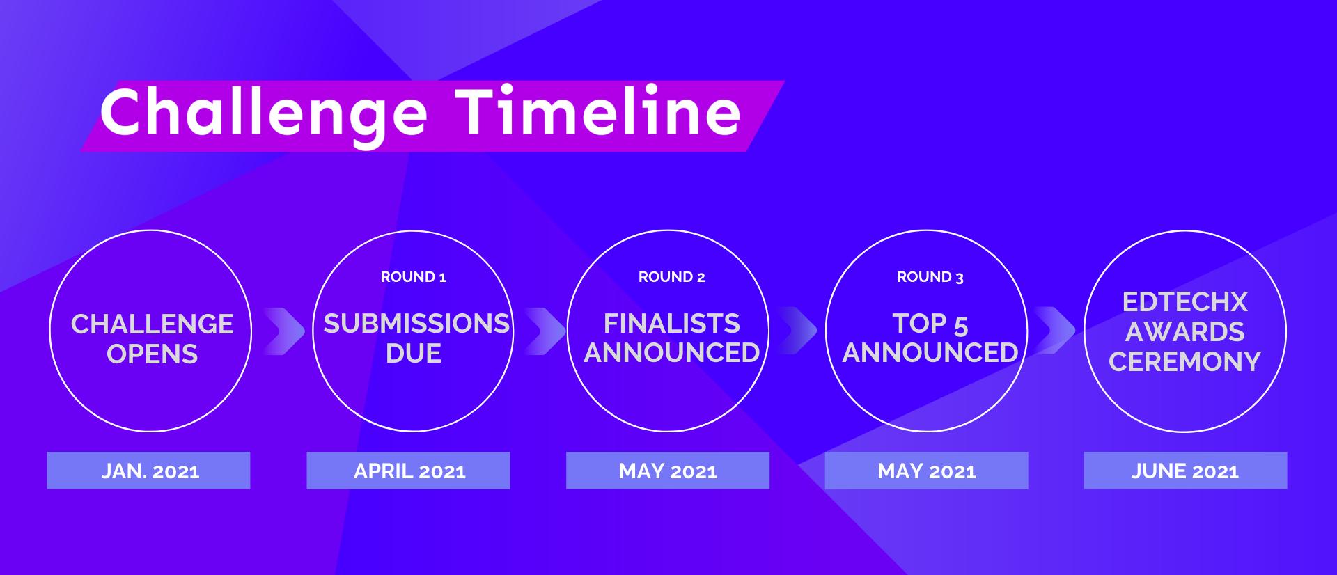Updated Challenge Timeline