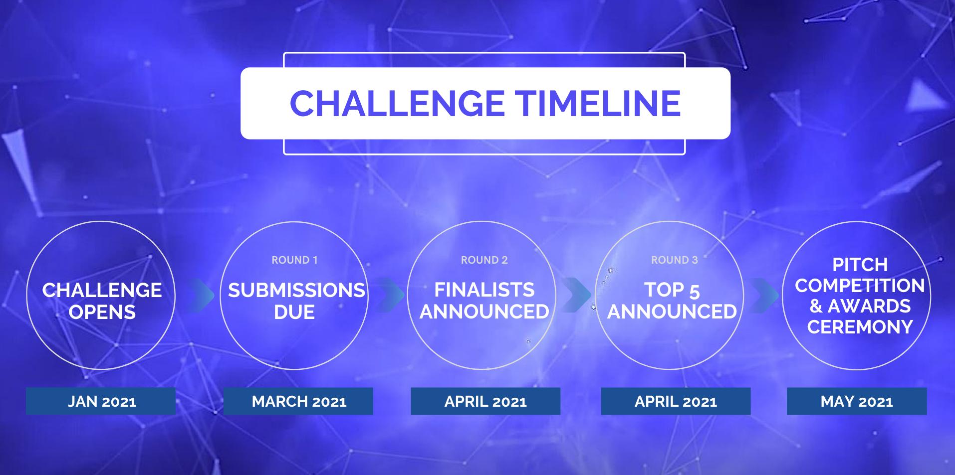 Challenge Timeline